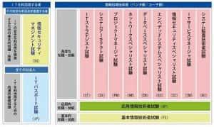 応用情報技術者試験(AP)に合格した時の勉強法
