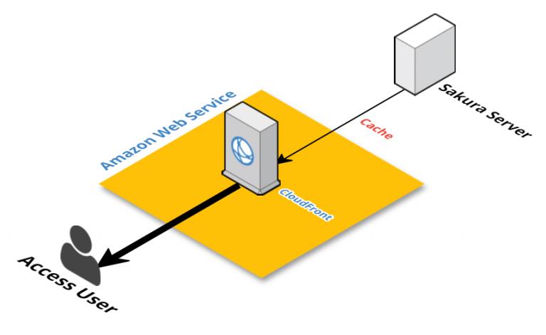 全てのデータをCDNから配信方法。大抵の場合CDNの方が強力なバックボーン回線を持つためページ表示速度が速くなる