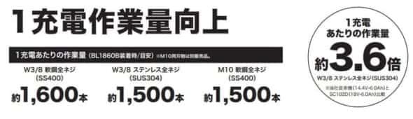 マキタSC102D作業量