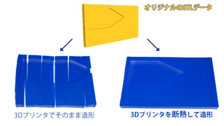 3DプリンタでABSフィラメントを反らずに造形するたった1つの方法
