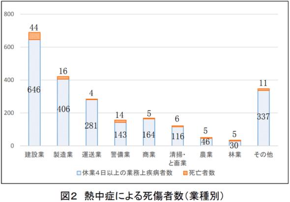 業種別の熱中症による死傷者数|国土交通省資料