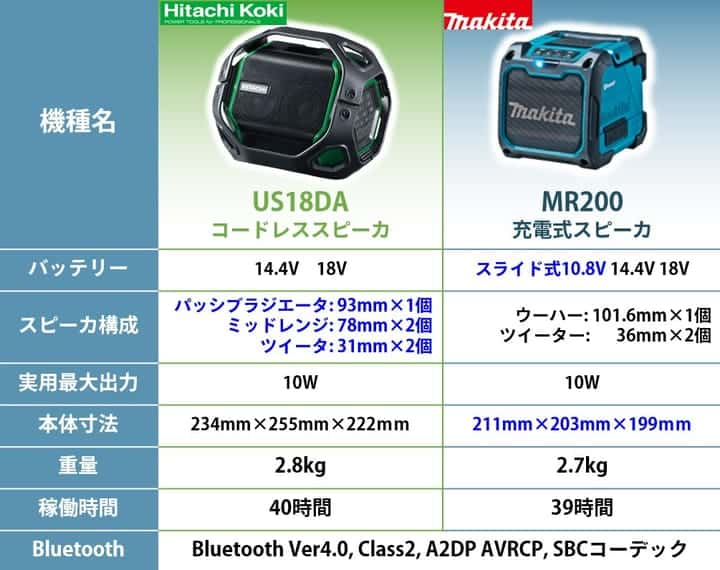 us18daとmr200の違い、比較