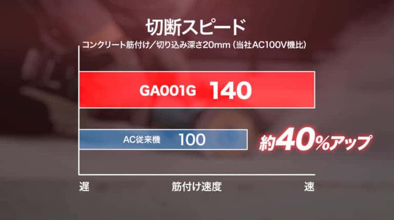 makita 40V MAX GA001G