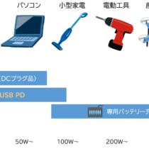 電動工具バッテリーの充電電力とUSB PD