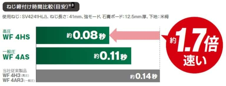 HiKOKI 日立工機 ねじ打ち機 ビス打ち機 WF4HS 打ち込みスピード