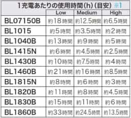 マキタ 空調服 FV410DZ FJ419DZ サイズ表