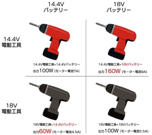 電動工具 バッテリー 14.4Vに18V 18Vに14.4V