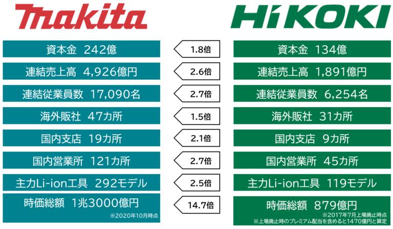 マキタとHiKOKI(日立工機)の企業規模比較